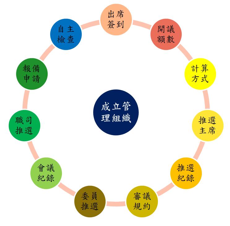 成立管理組織流程圖
